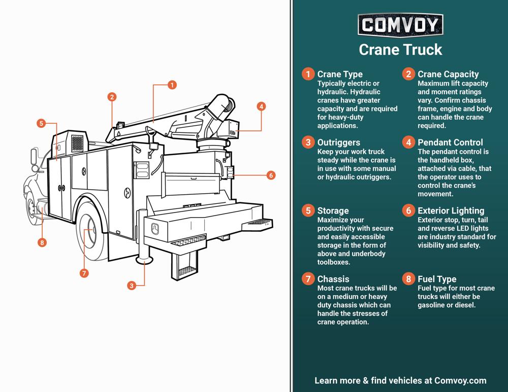 Crane Truck Infographic