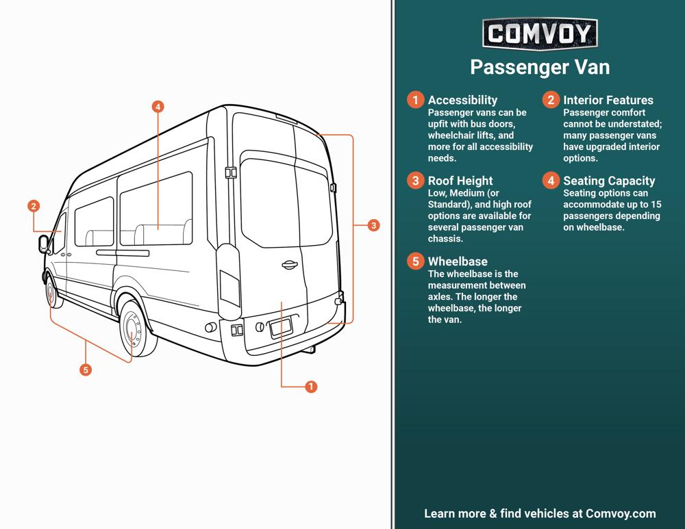 Passenger Van Infographic