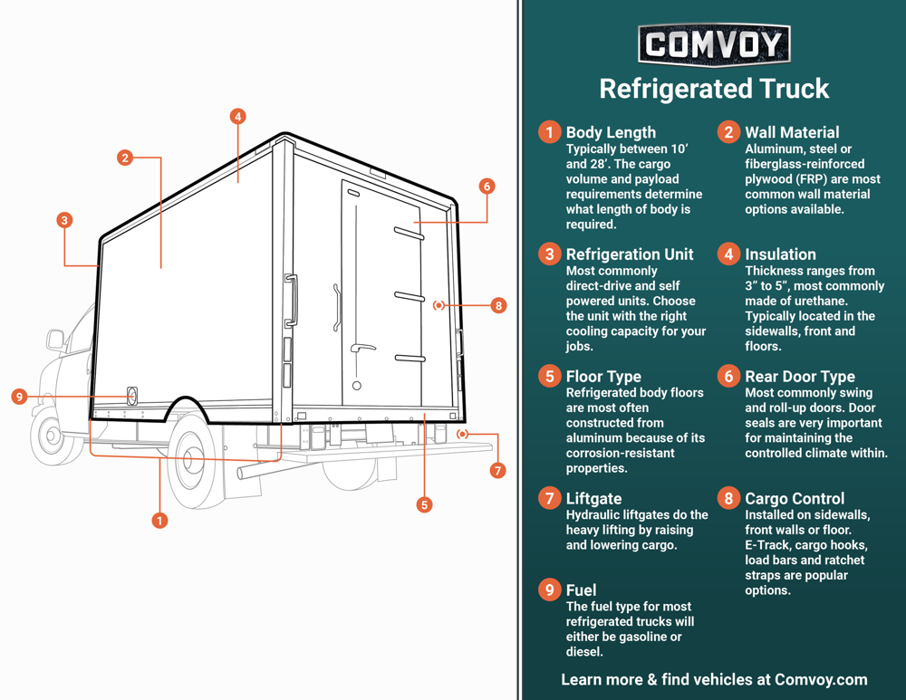 Refrigerated Truck Infographic