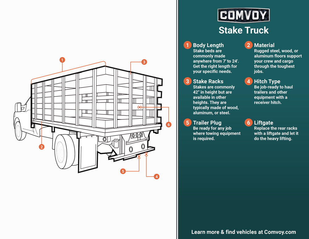 stake truck infographic