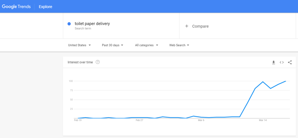 Toilet Paper Delivery - Google Trends Search Info