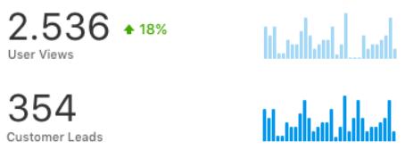 Yelp For Business Analytics